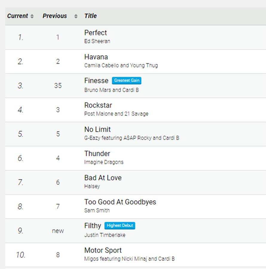 usa-singles-charts-jukebox-pool-table-hire